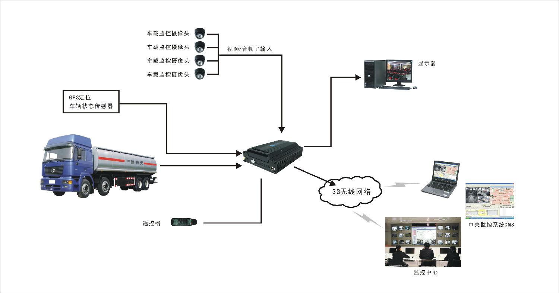 慧星运油车载监控系统方案